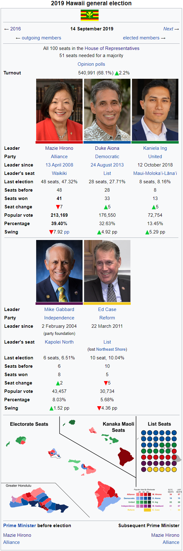 Hawaii Election 2019 Wiki.png