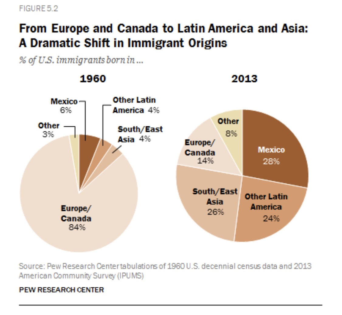 No Immigration And Nationality Act Of 1965