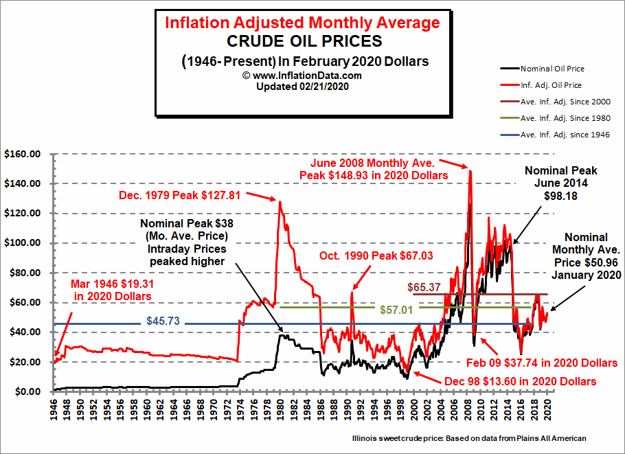 Inflation-Adjusted-Crude-Oil-Price-Feb-2020b.png