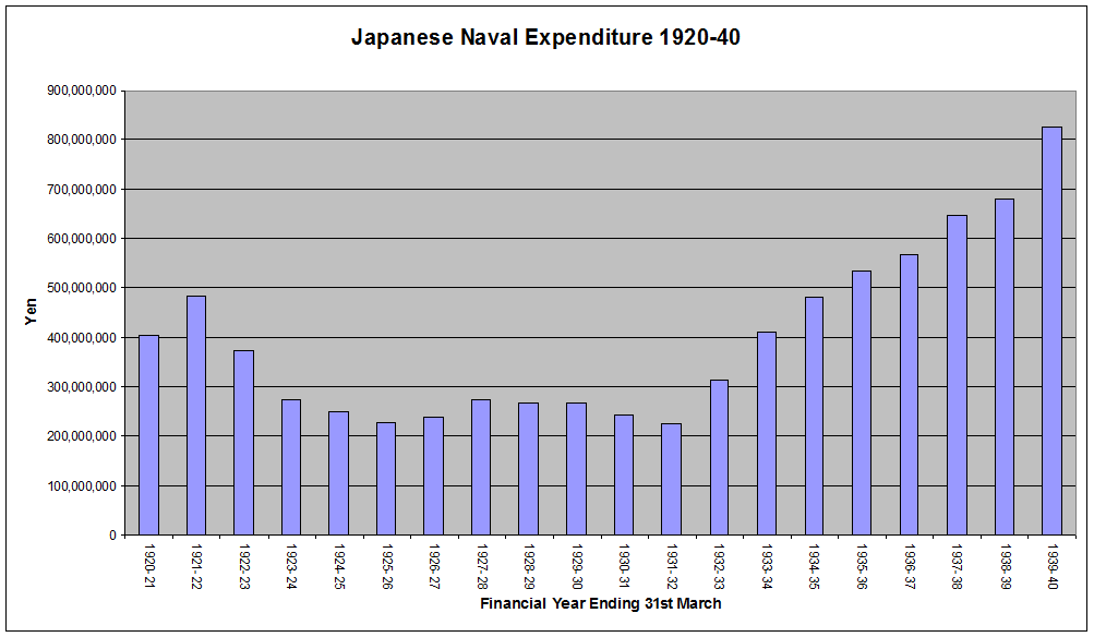 Japanese Naval Expenditure Bar Graph.png