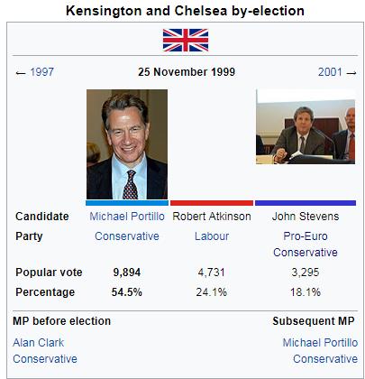 kensingtonchelseabyelection1999.png