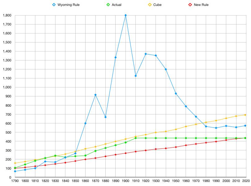 L S:T Graph.png
