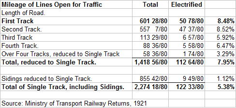 L&YR Mileage of Lines Open for Traffic at End 1921 Mk 2.png