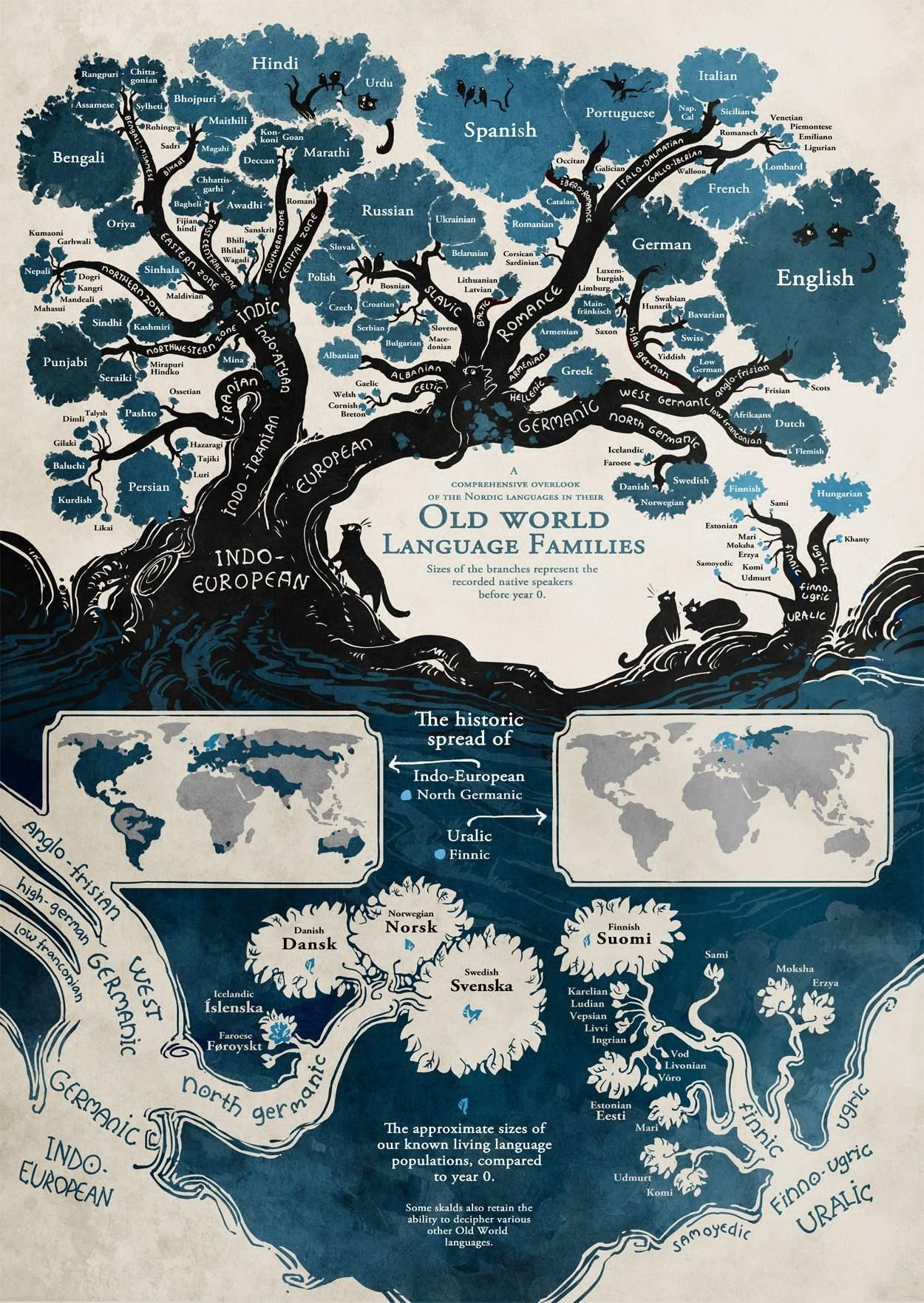 languagetrees.jpg