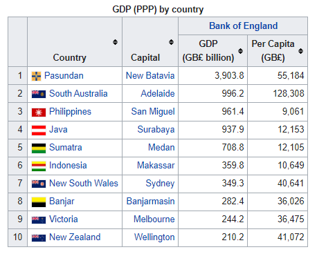 Oceania GDP PPP.PNG