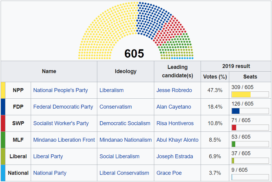 Philippines Parties.png