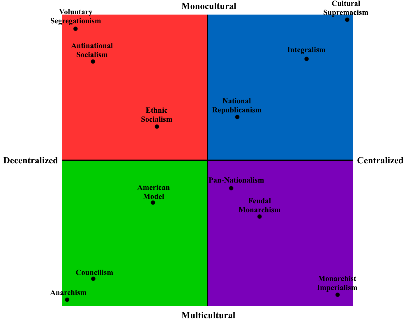 Polititical Grid Ideologies.png