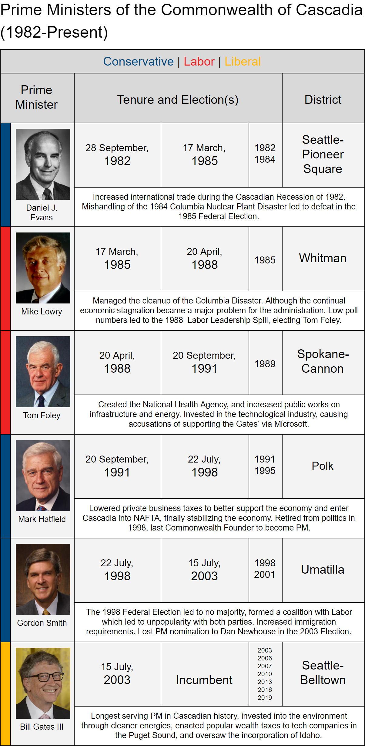 Prime Ministers of Cascadiapeg.jpg