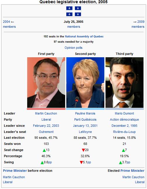 Quebec legislative 2005.png