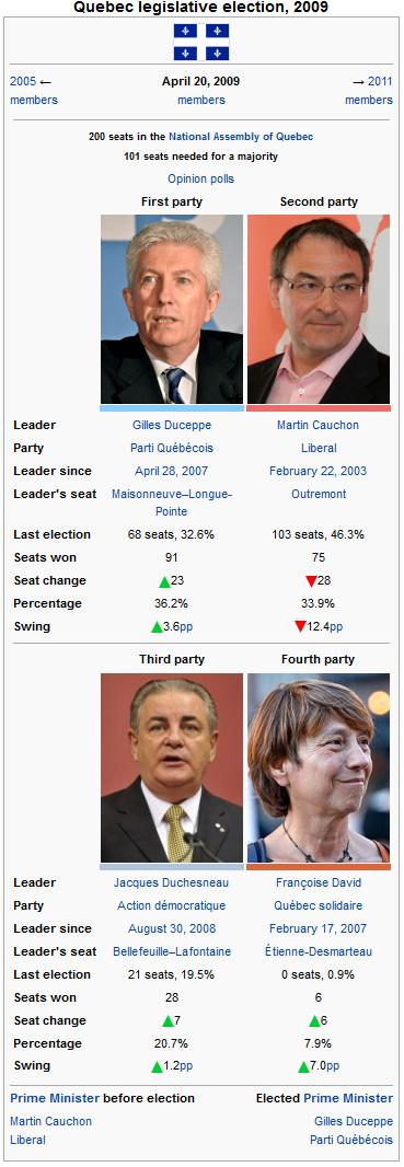 Quebec legislative 2009.png