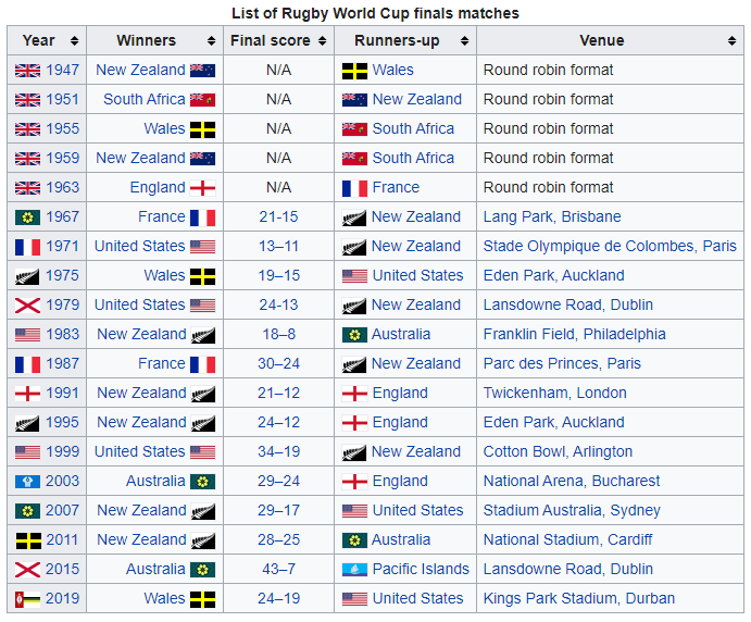Rugby World Cups.PNG