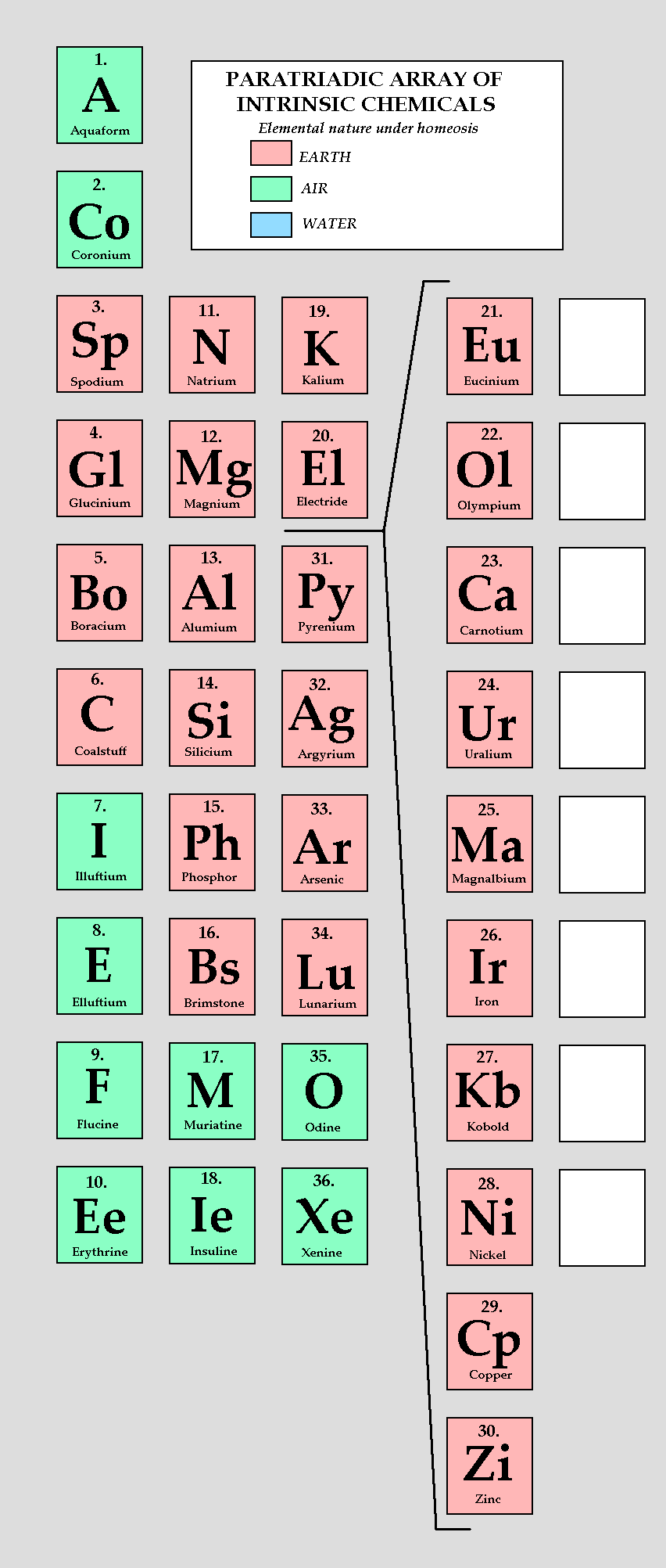Alternate Periodic Table Alternate History Discussion