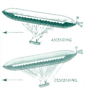 Source  Popular Science Monthly, January 1932.png