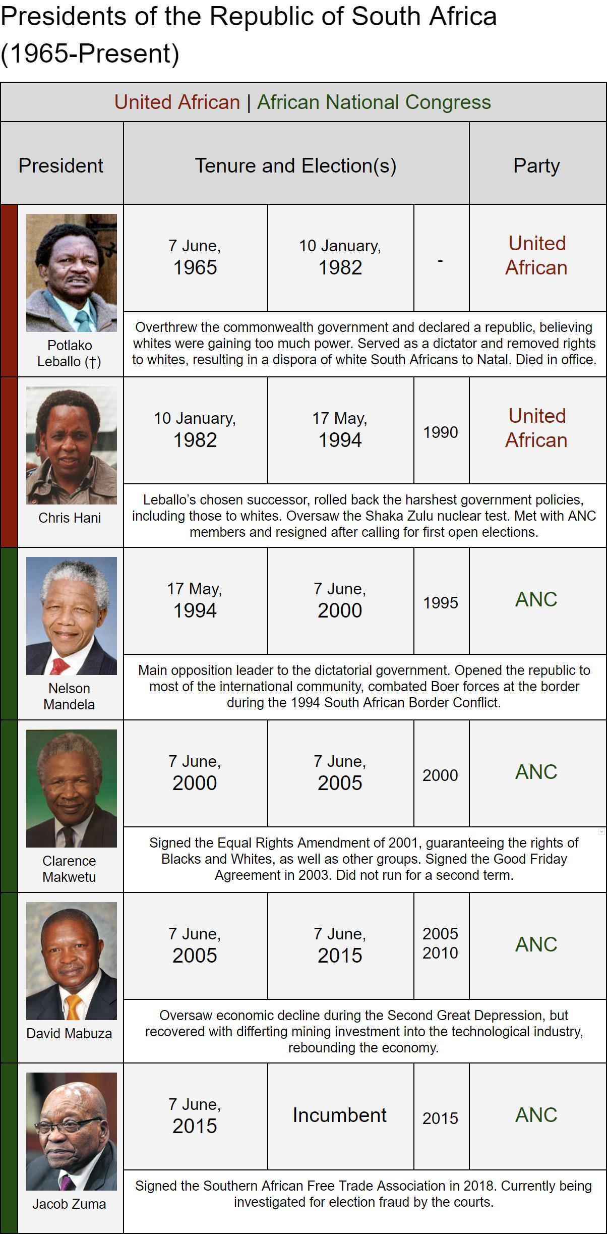 South African Presidents PEG.jpg