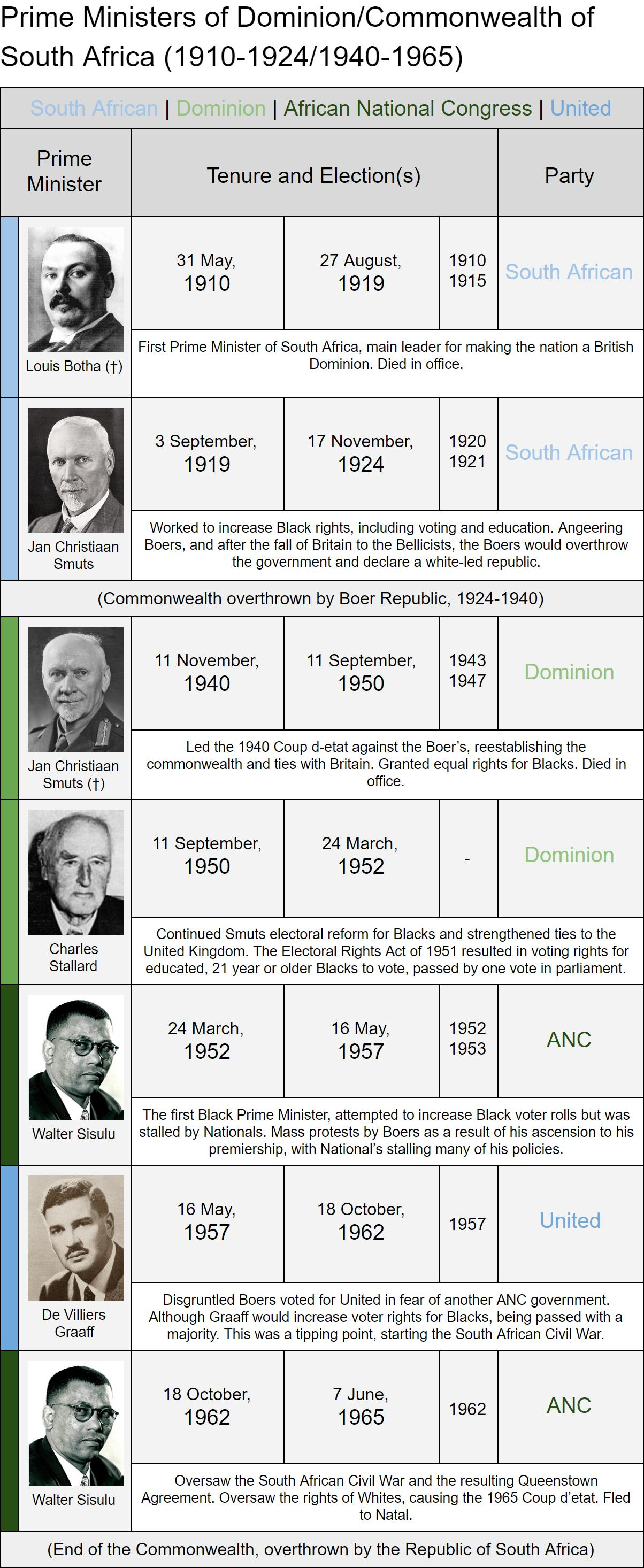 South African Prime Ministers PEG.jpg