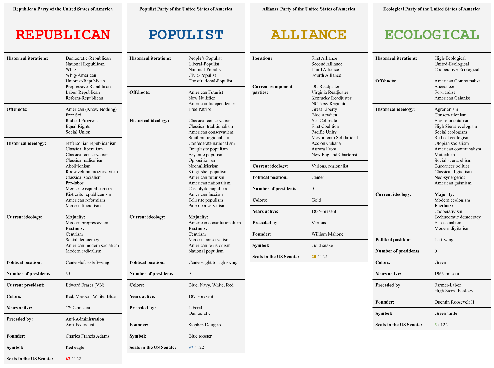 TFR4 US Major Political Parties Iterations.png