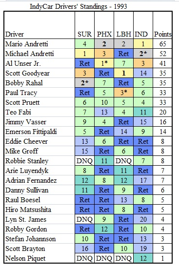 TMfSP-1993 Standings after Indianapolis.jpg