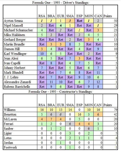 TMfSP - F1 1993 Standings Post Canada.jpg