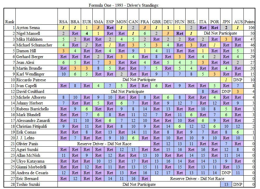 TMfSP - F1 Final Standings - Drivers - 1993.jpg