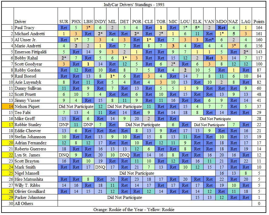 TMfSP - IndyCar 1993 Final Standings.jpg