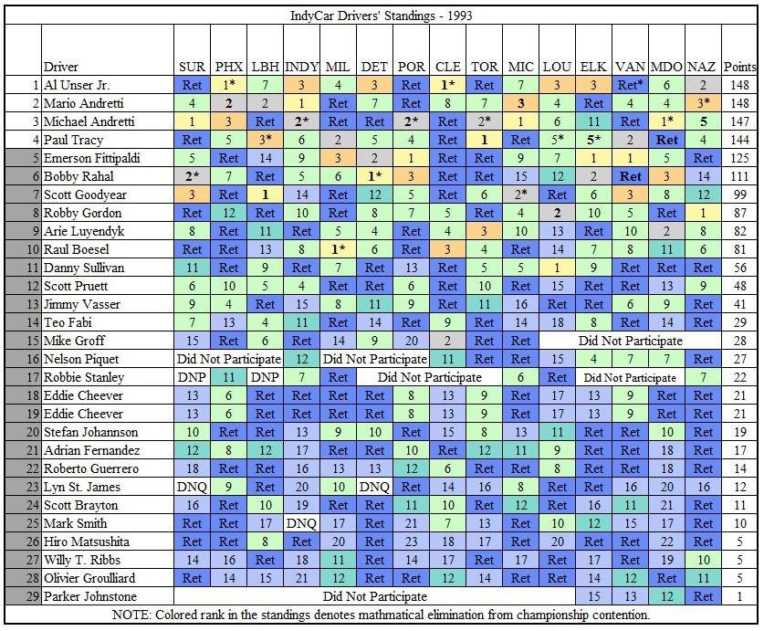 TMfSP - IndyCar 1993 Standings Post-Nazareth.jpg