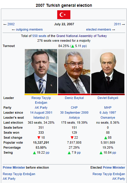 turkish election wikibox.PNG