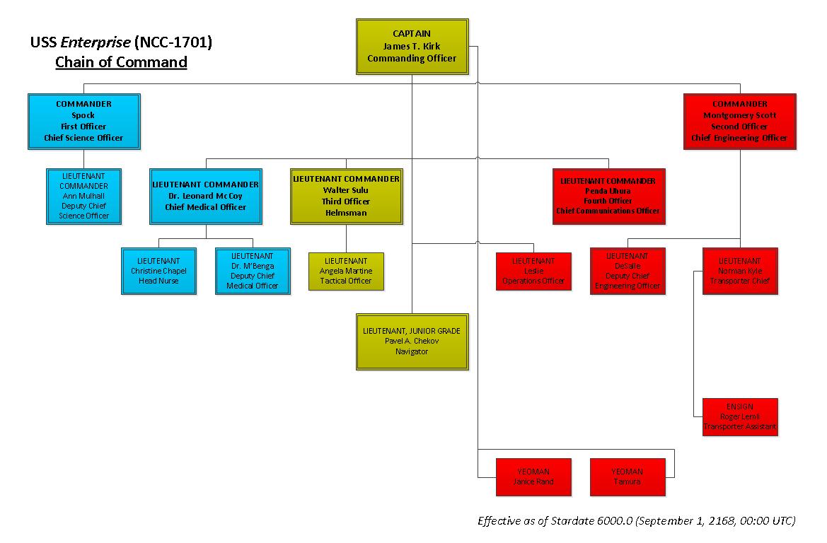 TWR Enterprise Hierarchy.png