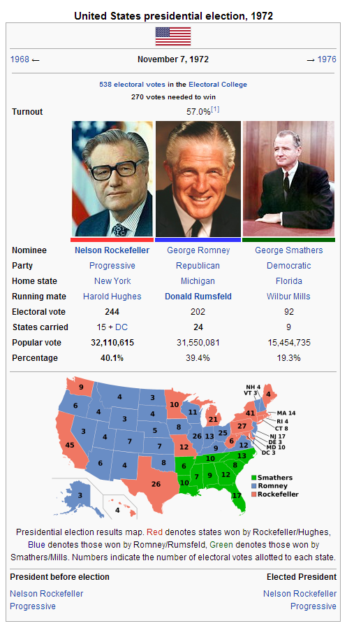 United States Presidential Election 1964 1968