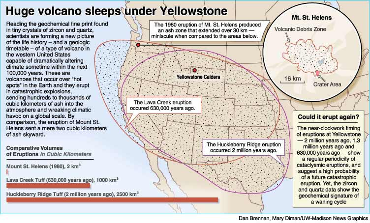 Yellowstone super volcano alternate history discussion and actually the eastern usa doesnt get covered in ash but its still not pleasent ccuart Gallery