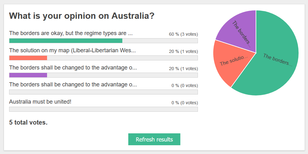 West and East Australia poll.png