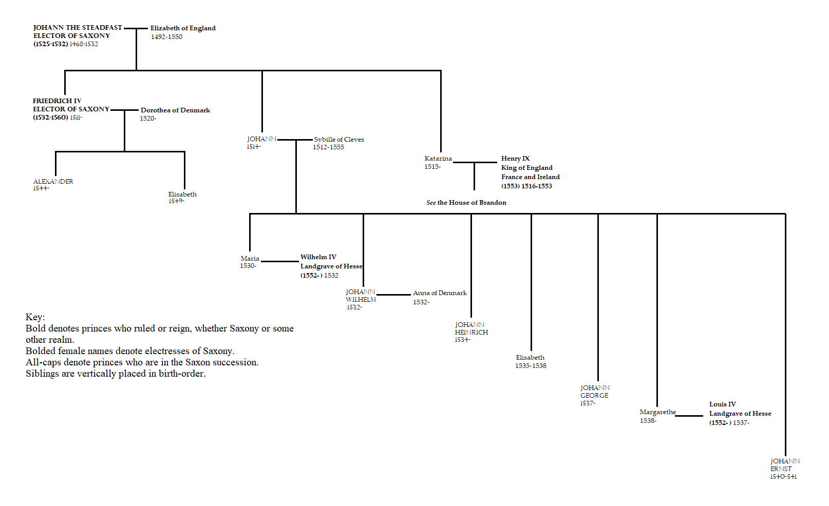 Wettin family tree to 1555.png