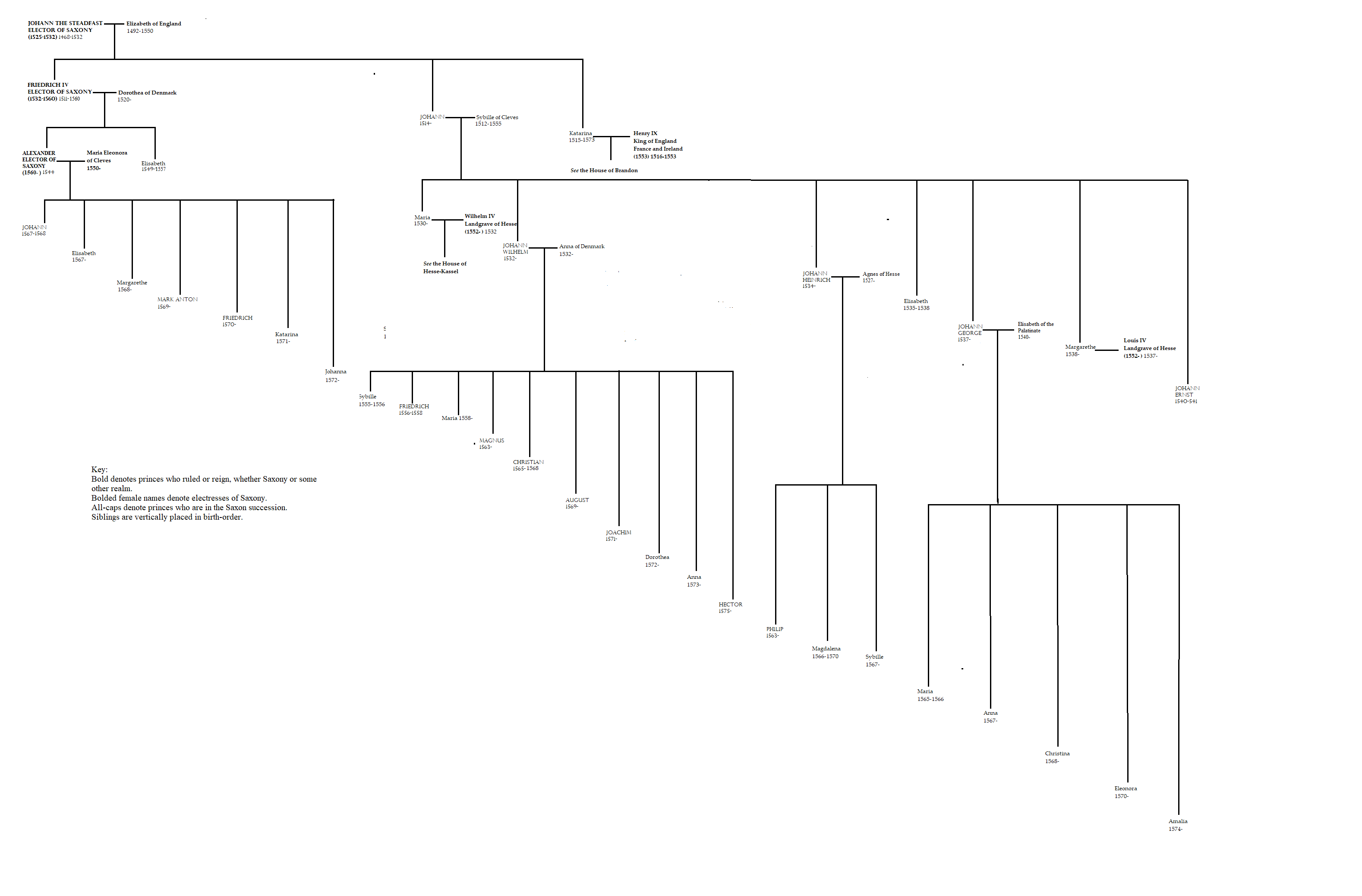 Wettin family tree to 1574.png