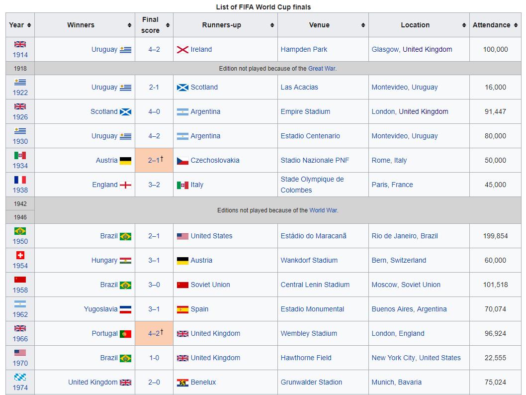 World Cup Finals, pt i.PNG