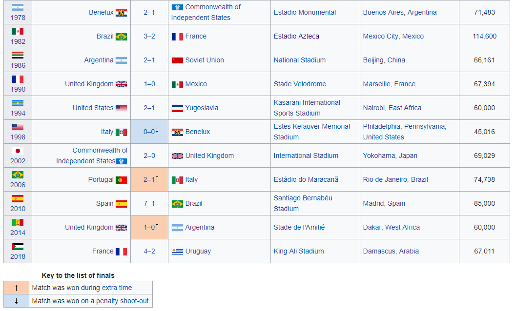 World Cup Finals, pt ii.PNG