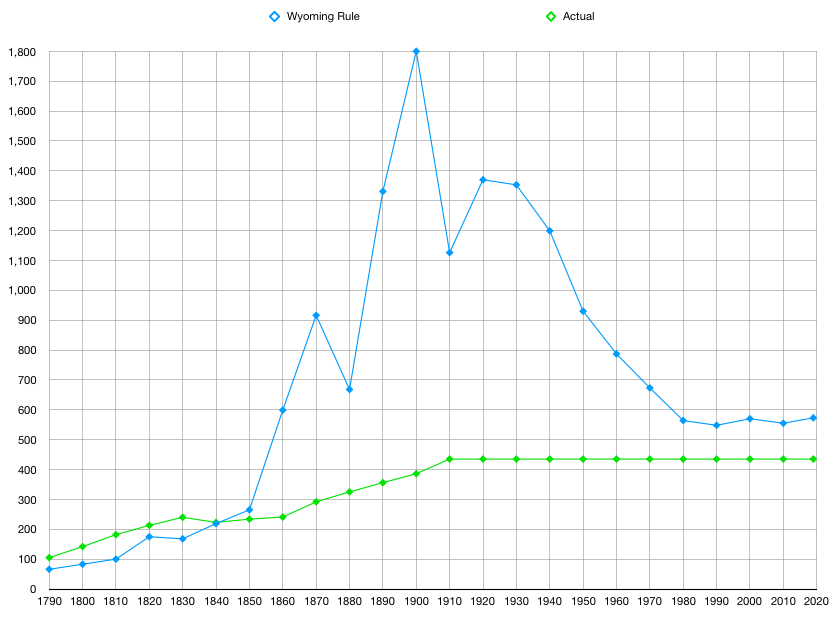 Wyoming Rule vs Actual Graph.png