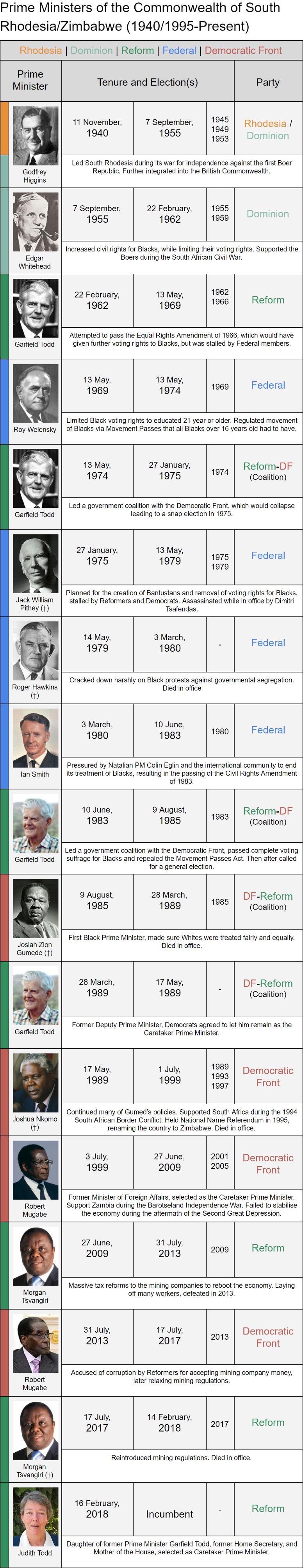 Zimbawan Prime Ministers2 PEG.jpg